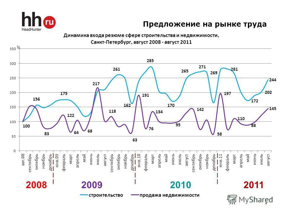 4 Предложение на рынке труда 2008200920102011