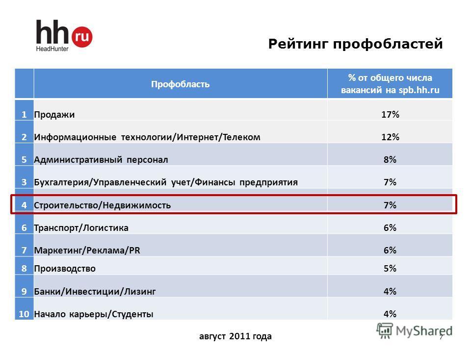 Рейтинг профобластей 7 Профобласть % от общего числа вакансий на spb.hh.ru 1Продажи17% 2Информационные технологии/Интернет/Телеком12% 5Административный персонал8% 3Бухгалтерия/Управленческий учет/Финансы предприятия7% 4Строительство/Недвижимость7% 6Т