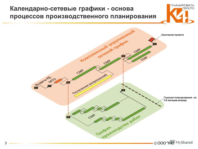 3 Календарно-сетевые графики - основа процессов производственного планирования Окончание проекта Горизонт планирования - на 3-6 месяцев вперед