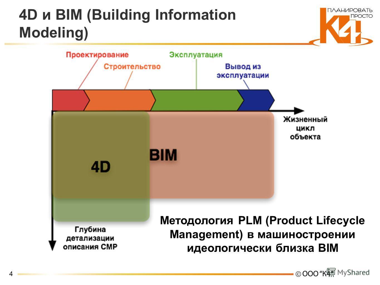 4 4D и BIM (Building Information Modeling) Методология PLM (Product Lifecycle Management) в машиностроении идеологически близка BIM