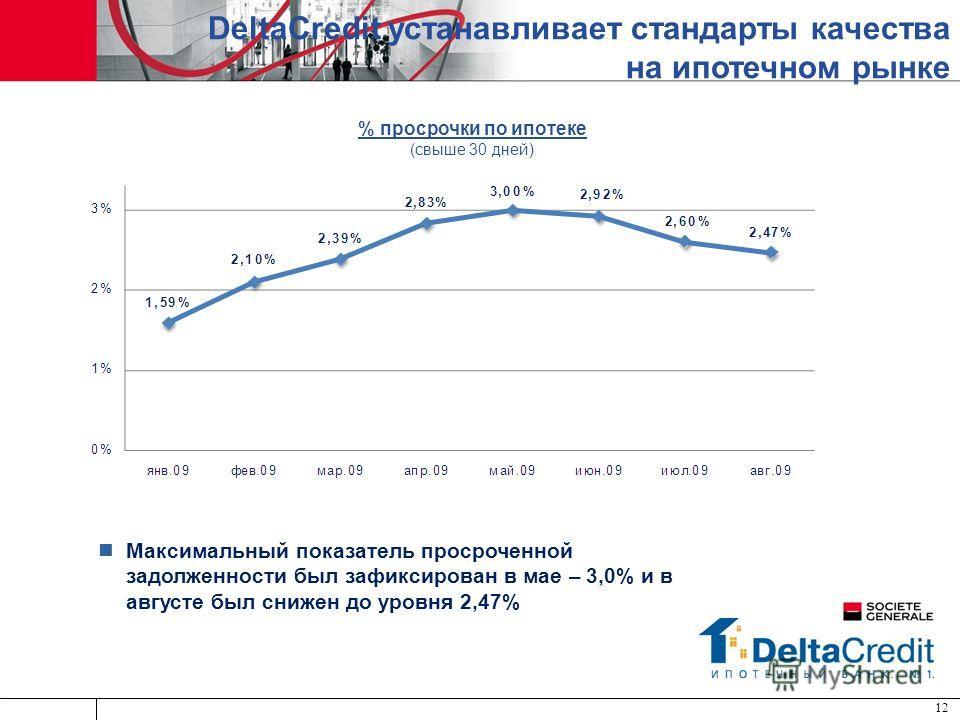 Максимальный показатель просроченной задолженности был зафиксирован в мае – 3,0% и в августе был снижен до уровня 2,47% 12 DeltaCredit устанавливает стандарты качества на ипотечном рынке % просрочки по ипотеке (свыше 30 дней)
