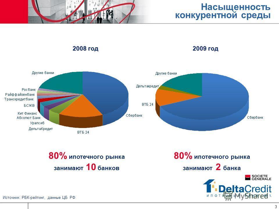 3 Источник: РБК-рейтинг, данные ЦБ РФ 2009 год 2008 год 2008 год Насыщенность конкурентной среды 80% ипотечного рынка занимают 2 банка 80% ипотечного рынка занимают 10 банков