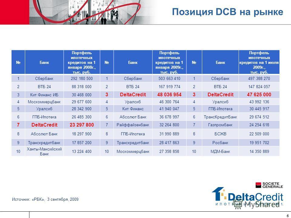 66 Позиция DCB на рынке Источник: «РБК», 3 сентября, 2009 Банк Портфель ипотечных кредитов на 1 января 2008г., тыс. руб. Банк Портфель ипотечных кредитов на 1 января 2009г., тыс. руб. Банк Портфель ипотечных кредитов на 1 июля 2009г., тыс. руб. 1Сбер