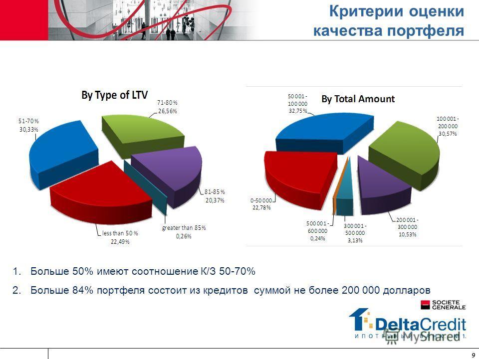 999 Критерии оценки качества портфеля 1.Больше 50% имеют соотношение К/З 50-70% 2.Больше 84% портфеля состоит из кредитов суммой не более 200 000 долларов