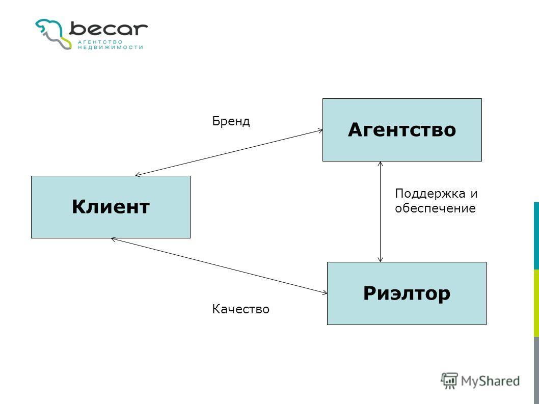 Клиент Агентство Риэлтор Бренд Поддержка и обеспечение Качество