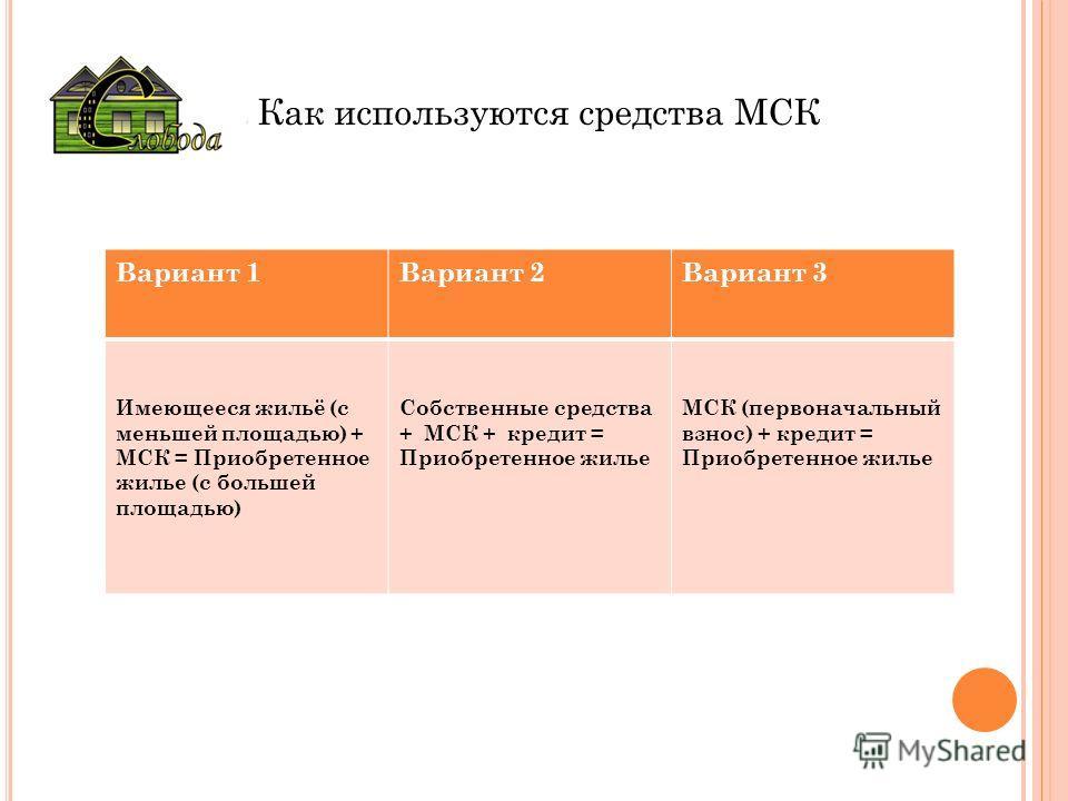 Как используются средства МСК Вариант 1Вариант 2Вариант 3 Имеющееся жильё (с меньшей площадью) + МСК = Приобретенное жилье (с большей площадью) Собственные средства + МСК + кредит = Приобретенное жилье МСК (первоначальный взнос) + кредит = Приобретен