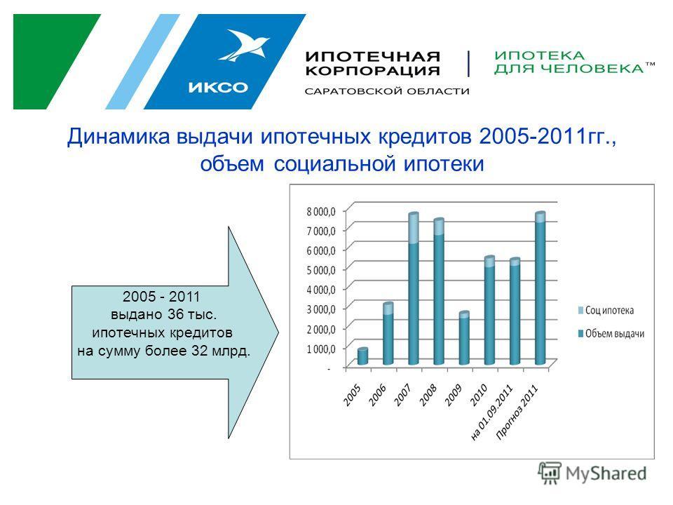 Динамика выдачи ипотечных кредитов 2005-2011гг., объем социальной ипотеки 2005 - 2011 выдано 36 тыс. ипотечных кредитов на сумму более 32 млрд.