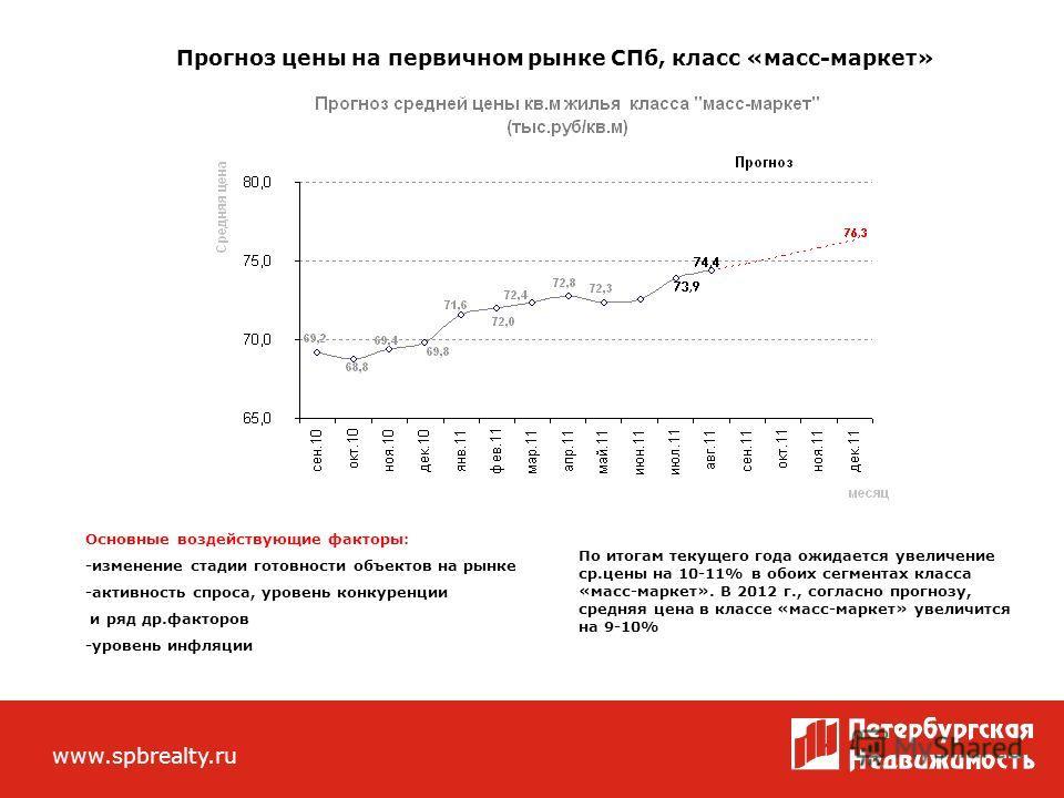 Внешний вид сотрудников ЦРП «Петербургская Недвижимость» www.spbrealty.ru Прогноз цены на первичном рынке СПб, класс «масс-маркет» Основные воздействующие факторы: -изменение стадии готовности объектов на рынке -активность спроса, уровень конкуренции