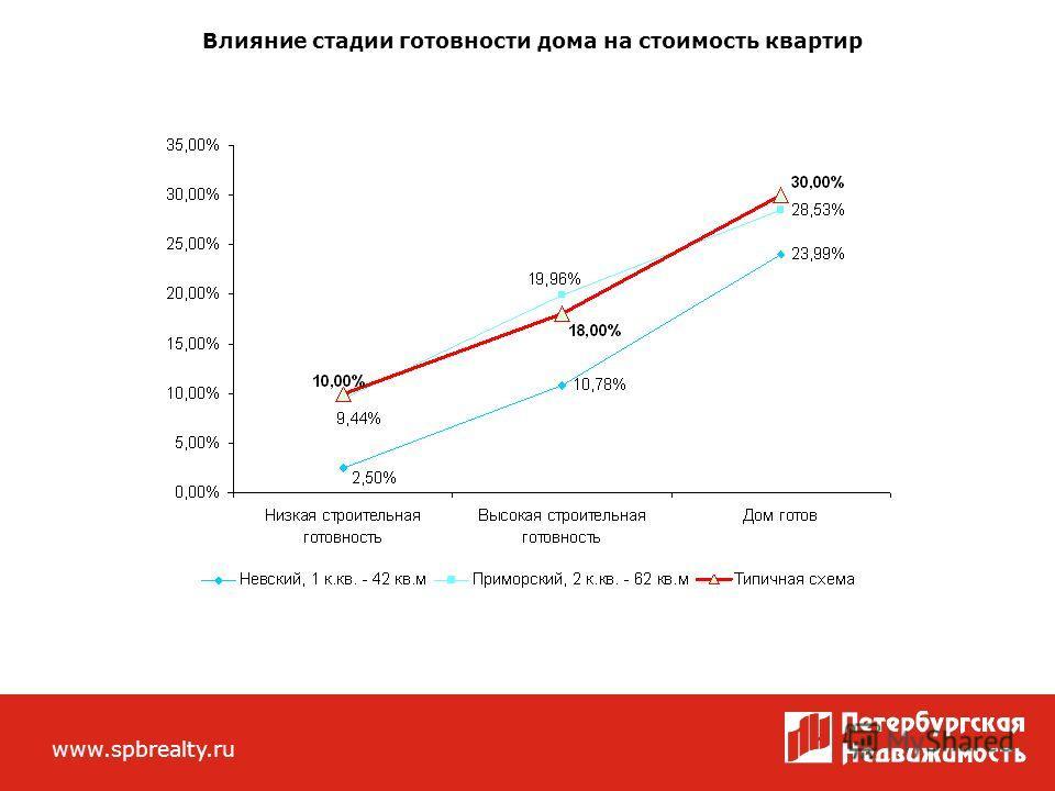 Внешний вид сотрудников ЦРП «Петербургская Недвижимость» www.spbrealty.ru Влияние стадии готовности дома на стоимость квартир