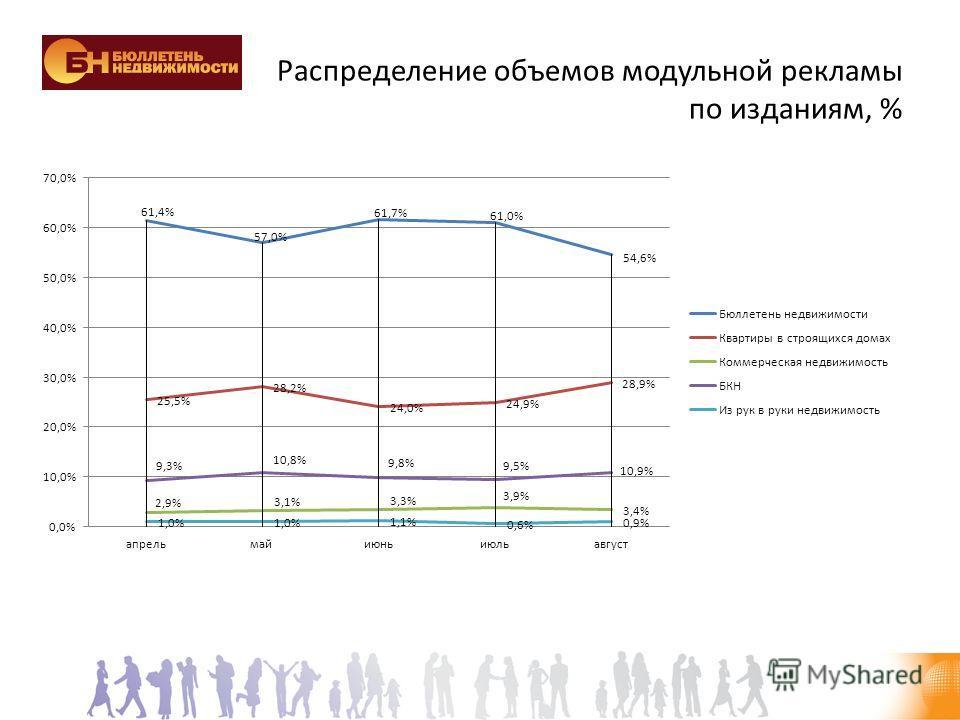 Распределение объемов модульной рекламы по изданиям, %