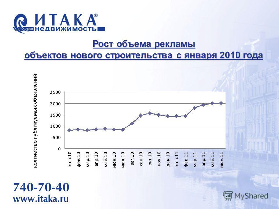 Рост объема рекламы объектов нового строительства с января 2010 года