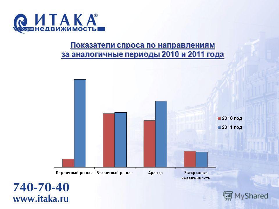 Показатели спроса по направлениям за аналогичные периоды 2010 и 2011 года