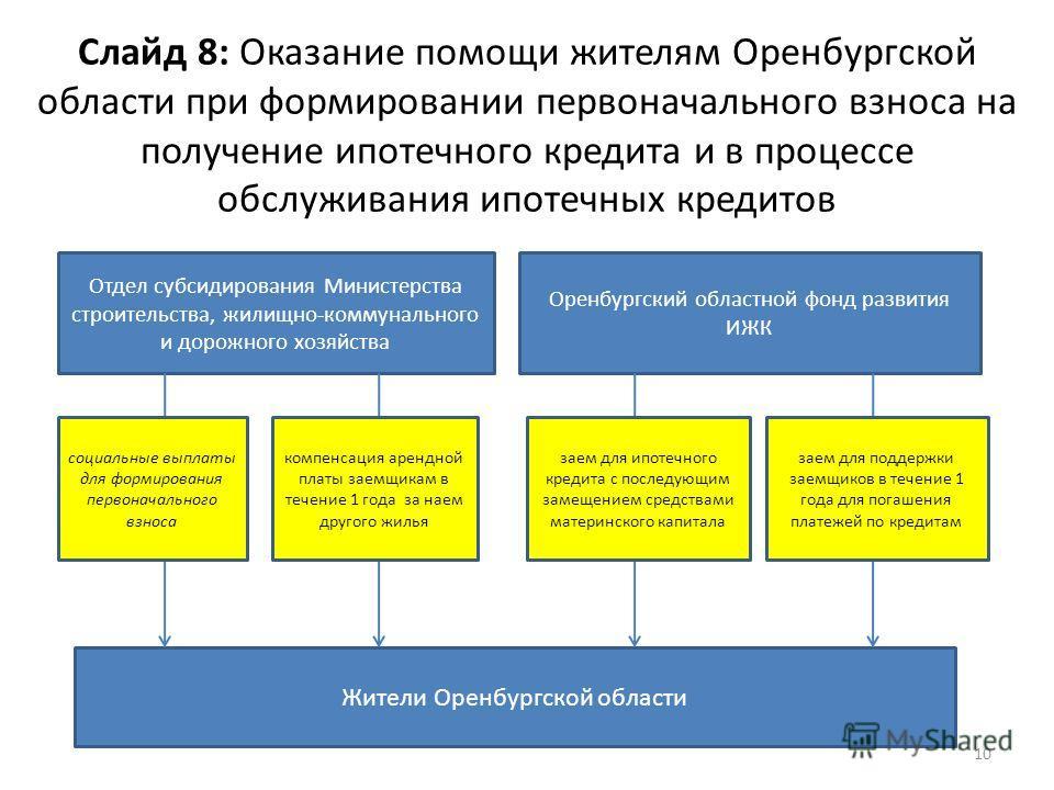 Слайд 8: Оказание помощи жителям Оренбургской области при формировании первоначального взноса на получение ипотечного кредита и в процессе обслуживания ипотечных кредитов 10 Отдел субсидирования Министерства строительства, жилищно-коммунального и дор