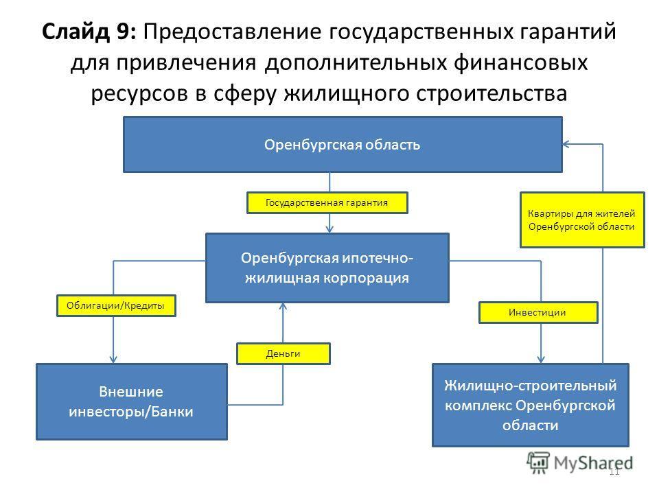 Слайд 9: Предоставление государственных гарантий для привлечения дополнительных финансовых ресурсов в сферу жилищного строительства 11 Оренбургская область Оренбургская ипотечно- жилищная корпорация Внешние инвесторы/Банки Жилищно-строительный компле