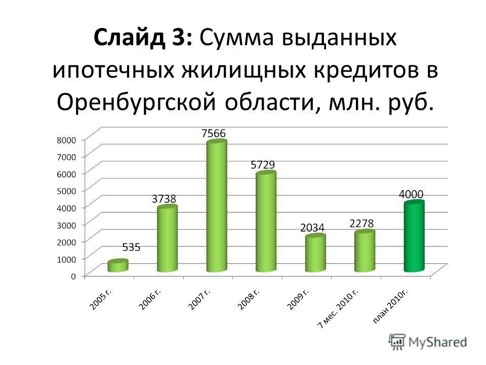 Слайд 3: Сумма выданных ипотечных жилищных кредитов в Оренбургской области, млн. руб.