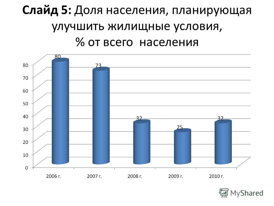 Слайд 5: Доля населения, планирующая улучшить жилищные условия, % от всего населения