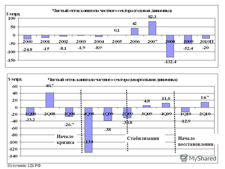 Начало кризиса СтабилизацияНачало восстановления Источник: ЦБ РФ