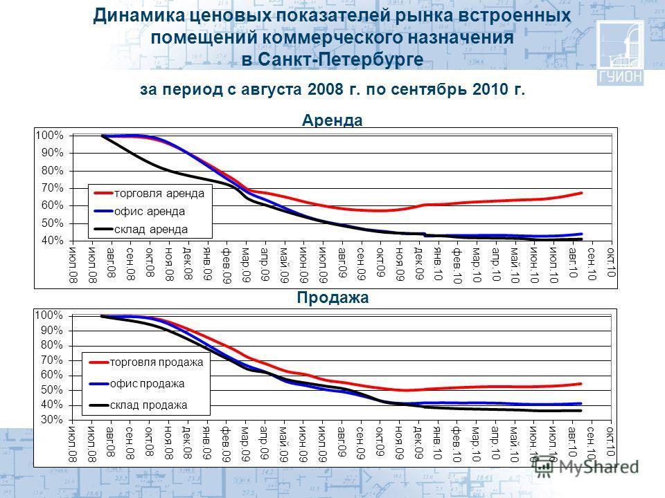Динамика ценовых показателей рынка встроенных помещений коммерческого назначения в Санкт-Петербурге за период с августа 2008 г. по сентябрь 2010 г. Аренда Продажа