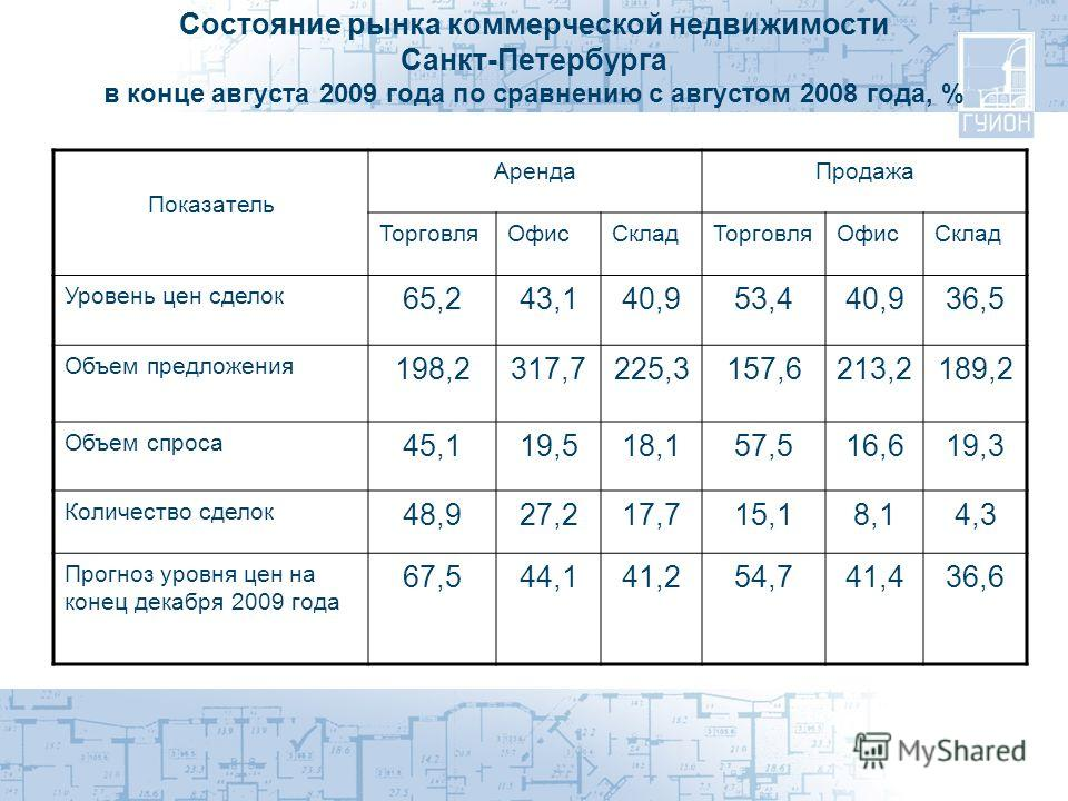 Состояние рынка коммерческой недвижимости Санкт-Петербурга в конце августа 2009 года по сравнению с августом 2008 года, % Показатель АрендаПродажа ТорговляОфисСкладТорговляОфисСклад Уровень цен сделок 65,243,140,953,440,936,5 Объем предложения 198,23