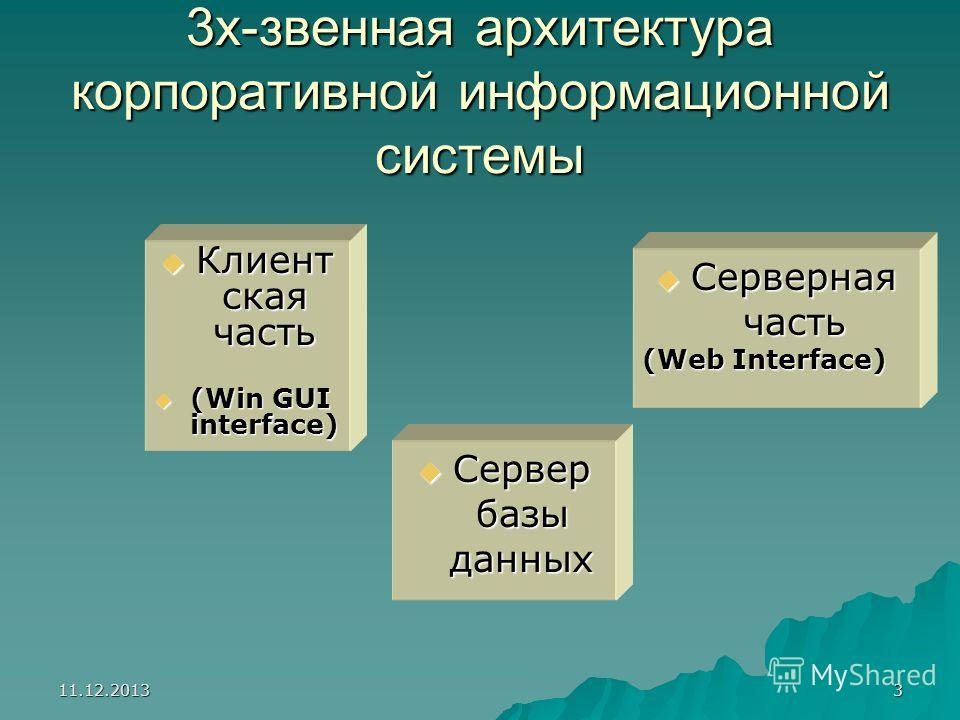 11.12.20133 3х-звенная архитектура корпоративной информационной системы Клиент ская часть Клиент ская часть (Win GUI interface) (Win GUI interface) Серверная часть Серверная часть (Web Interface) Сервер базы данных Сервер базы данных