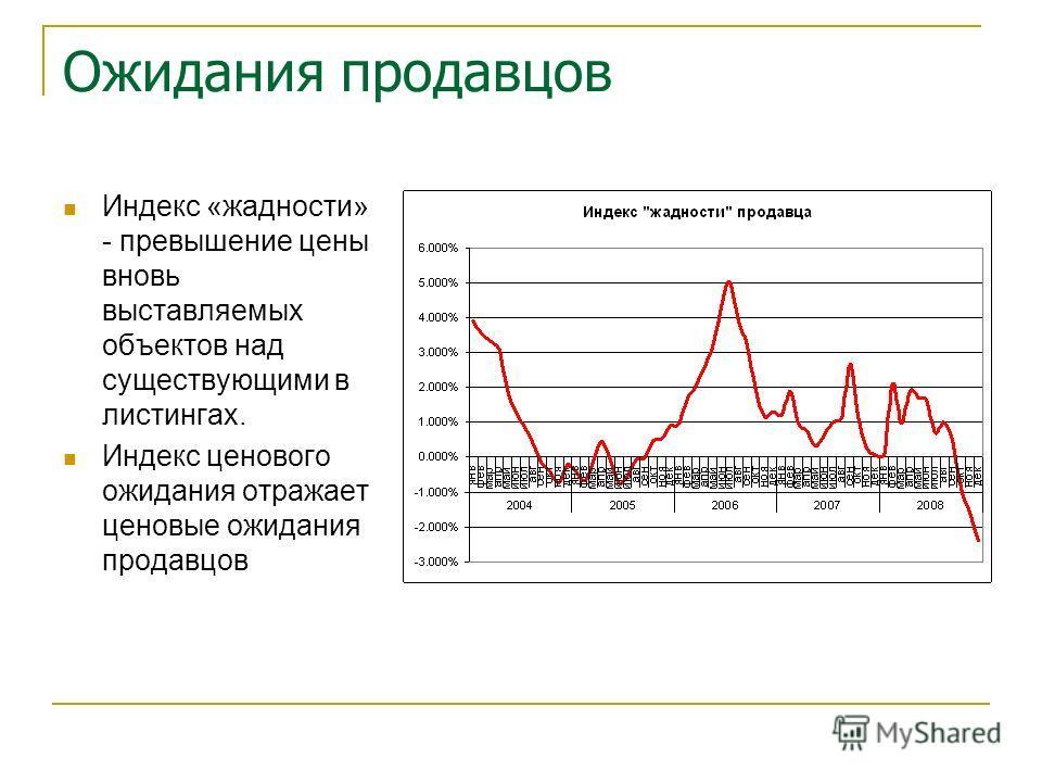 Ожидания продавцов Индекс «жадности» - превышение цены вновь выставляемых объектов над существующими в листингах. Индекс ценового ожидания отражает ценовые ожидания продавцов