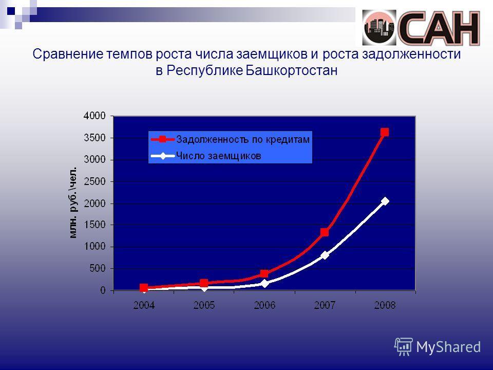 Сравнение темпов роста числа заемщиков и роста задолженности в Республике Башкортостан