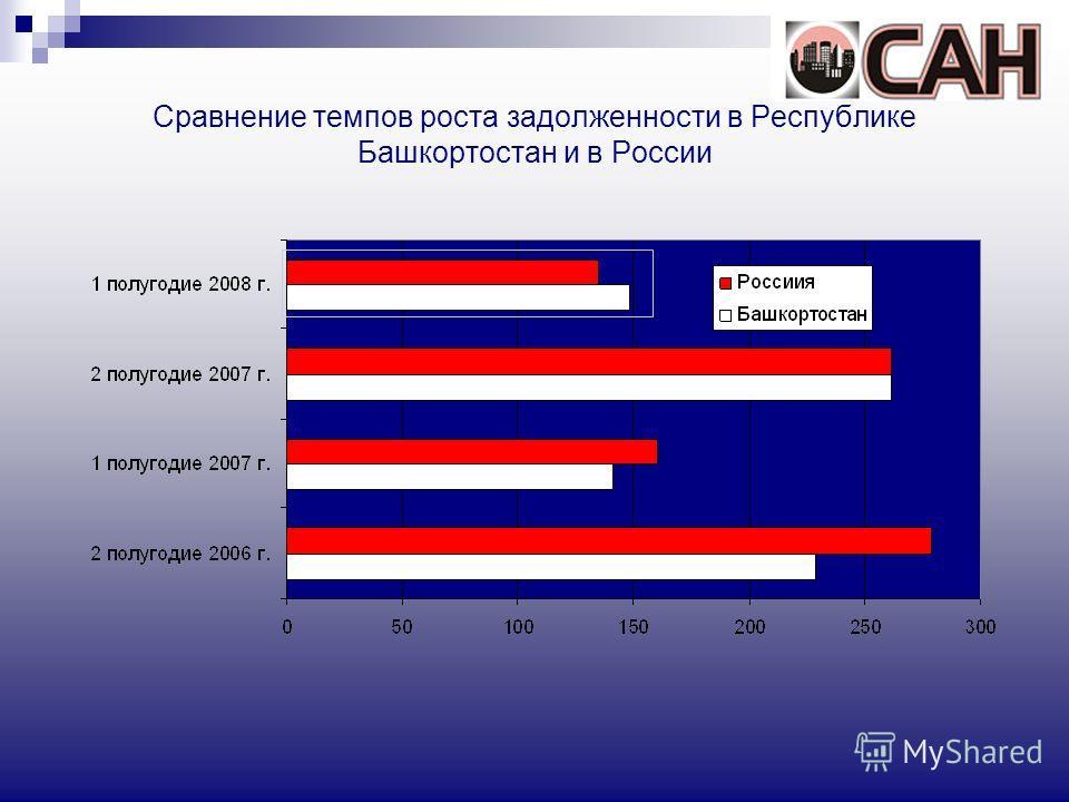 Сравнение темпов роста задолженности в Республике Башкортостан и в России