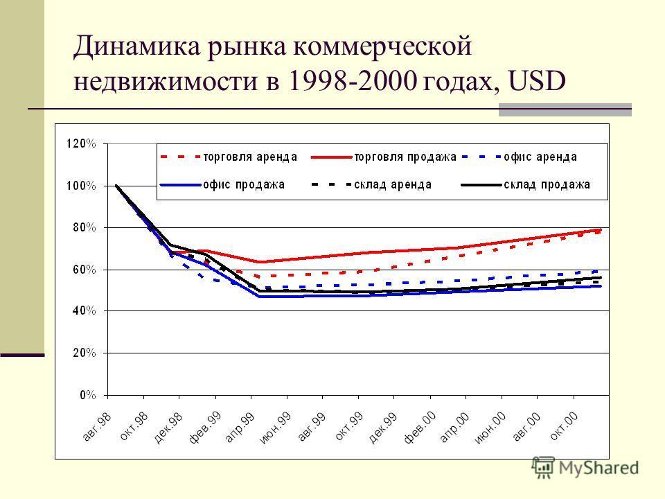 Динамика рынка коммерческой недвижимости в 1998-2000 годах, USD