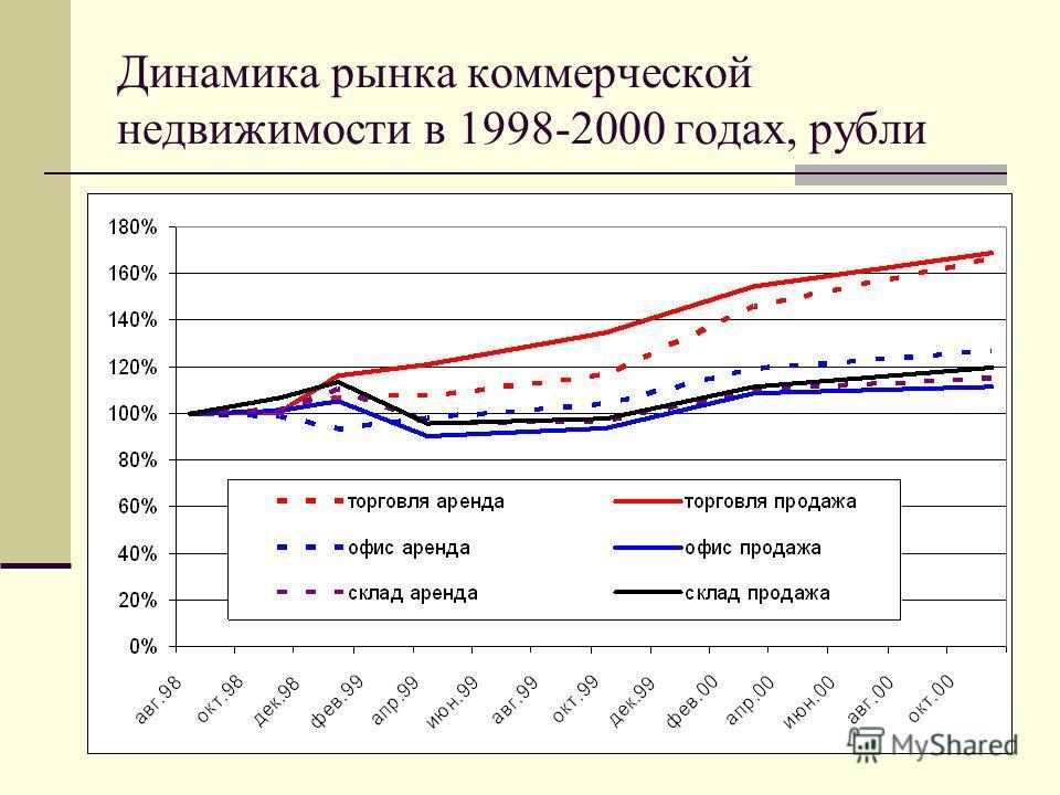 Динамика рынка коммерческой недвижимости в 1998-2000 годах, рубли