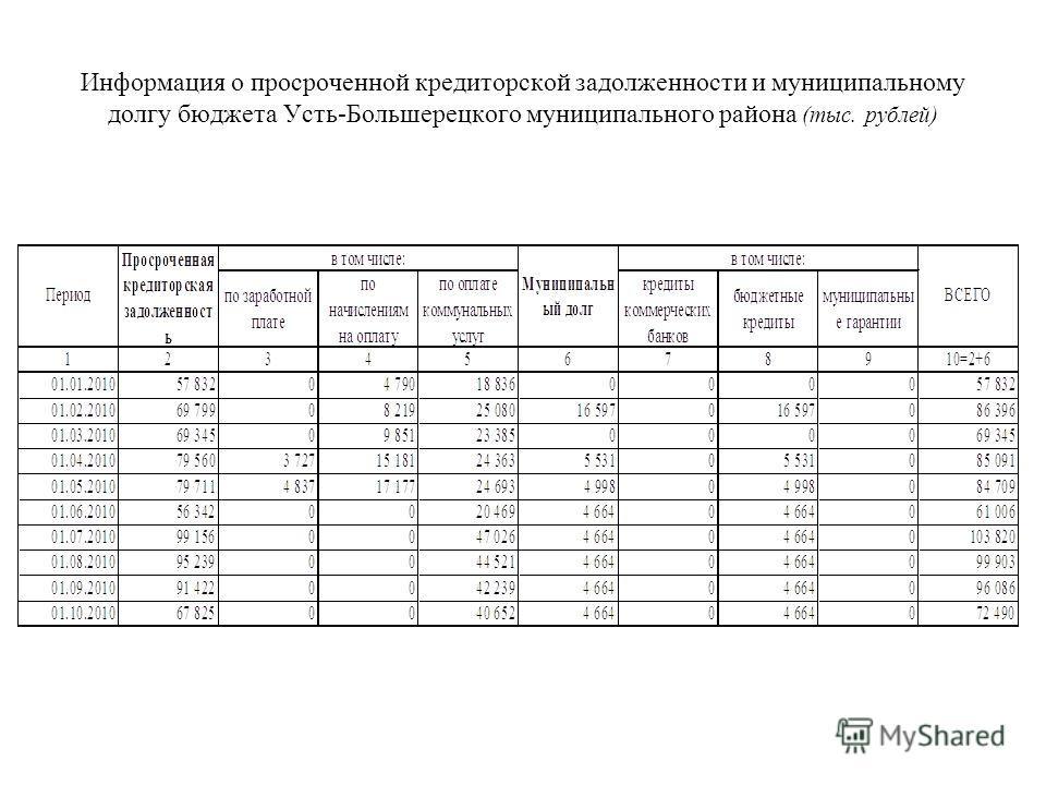 Информация о просроченной кредиторской задолженности и муниципальному долгу бюджета Усть-Большерецкого муниципального района (тыс. рублей)