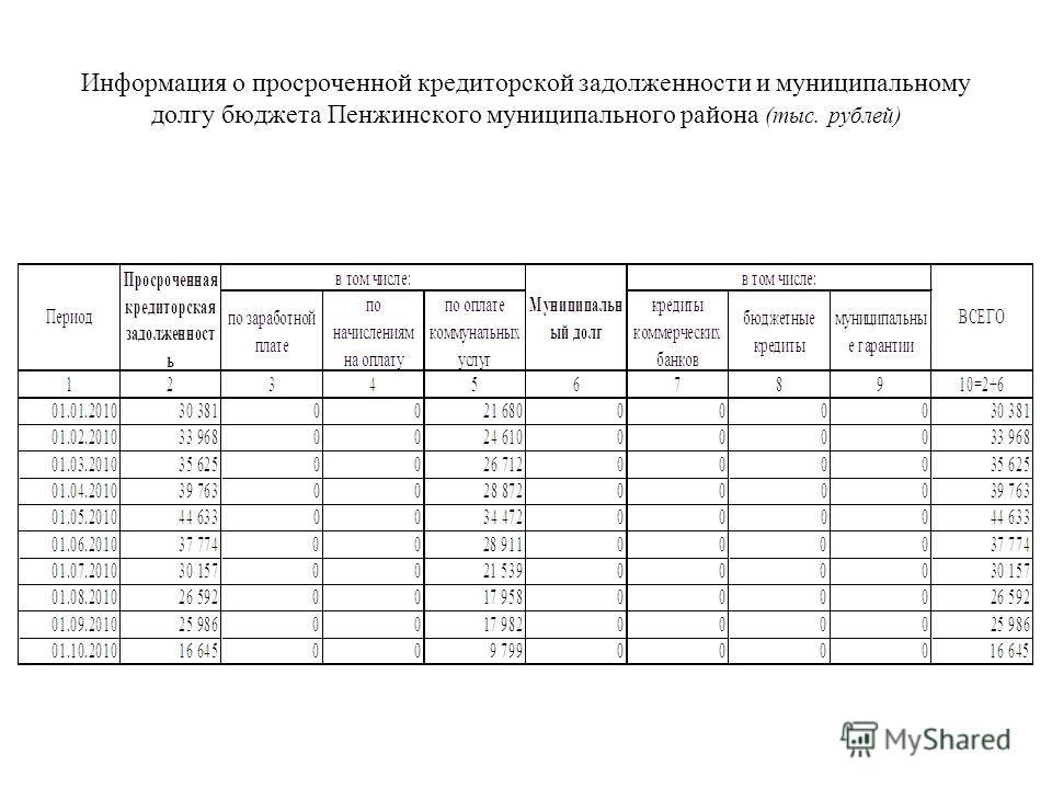 Информация о просроченной кредиторской задолженности и муниципальному долгу бюджета Пенжинского муниципального района (тыс. рублей)