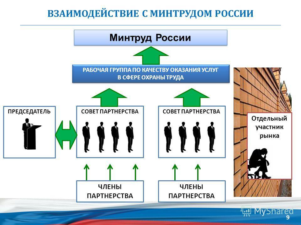 ВЗАИМОДЕЙСТВИЕ С МИНТРУДОМ РОССИИ Минтруд России Отдельный участник рынка ПРЕДСЕДАТЕЛЬ РАБОЧАЯ ГРУППА ПО КАЧЕСТВУ ОКАЗАНИЯ УСЛУГ В СФЕРЕ ОХРАНЫ ТРУДА СОВЕТ ПАРТНЕРСТВА ЧЛЕНЫ ПАРТНЕРСТВА СОВЕТ ПАРТНЕРСТВА ЧЛЕНЫ ПАРТНЕРСТВА 9