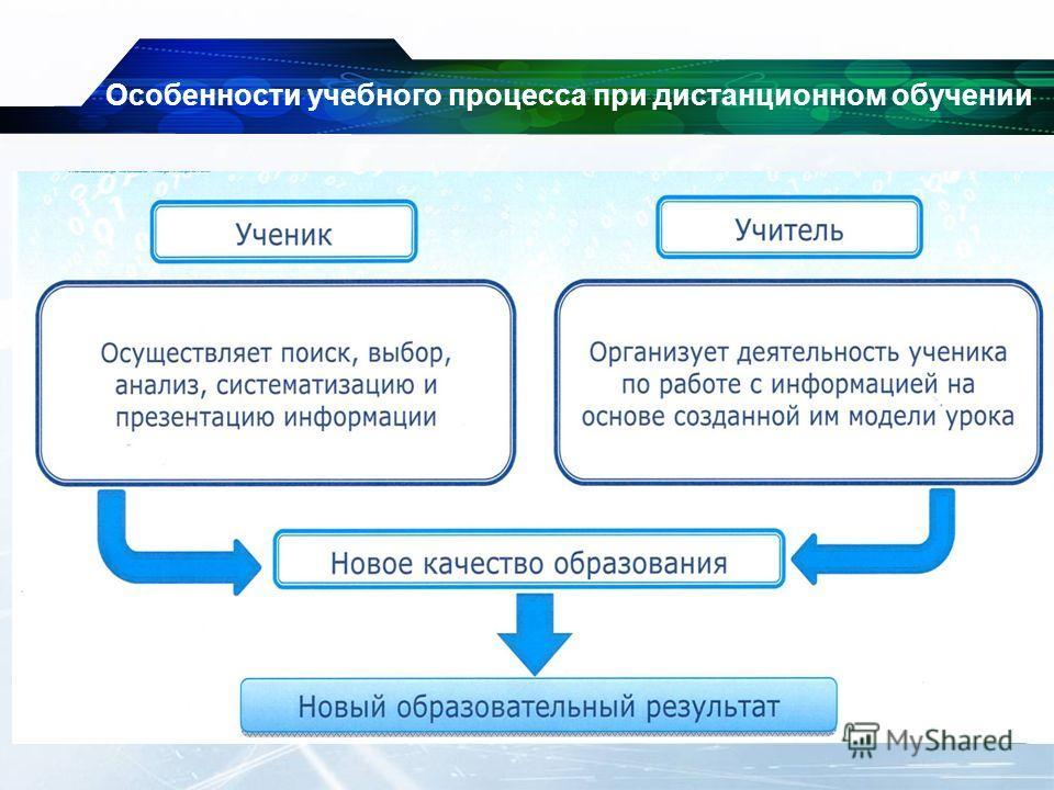 Особенности учебного процесса при дистанционном обучении