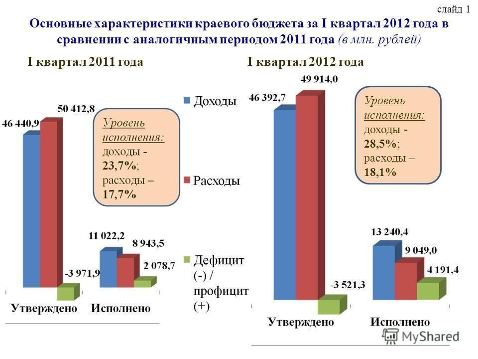 слайд 1 Основные характеристики краевого бюджета за I квартал 2012 года в сравнении с аналогичным периодом 2011 года (в млн. рублей) I квартал 2011 годаI квартал 2012 года Уровень исполнения: доходы - 28,5%; расходы – 18,1%