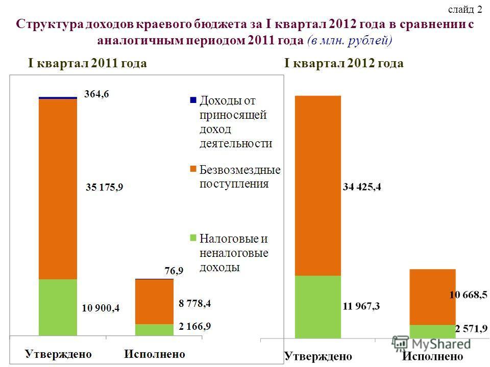 слайд 2 Структура доходов краевого бюджета за I квартал 2012 года в сравнении с аналогичным периодом 2011 года (в млн. рублей) I квартал 2011 годаI квартал 2012 года