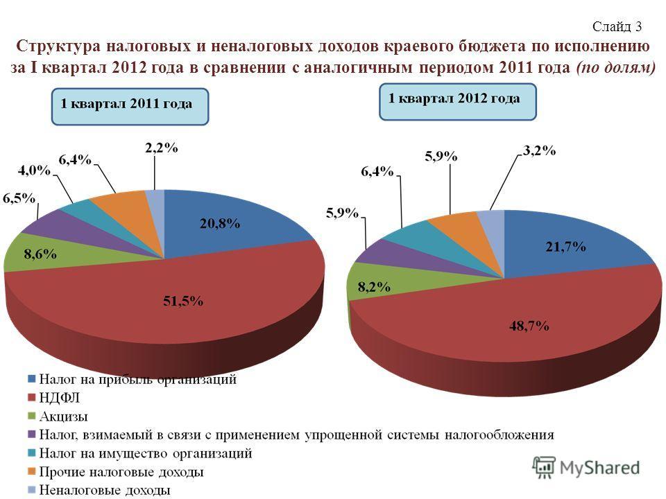 Слайд 3 Структура налоговых и неналоговых доходов краевого бюджета по исполнению за I квартал 2012 года в сравнении с аналогичным периодом 2011 года (по долям)