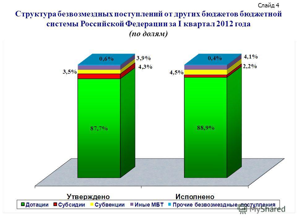 Слайд 4 Структура безвозмездных поступлений от других бюджетов бюджетной системы Российской Федерации за I квартал 2012 года (по долям)