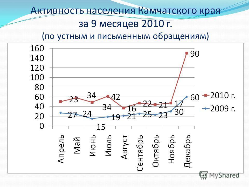 Активность населения Камчатского края за 9 месяцев 2010 г. (по устным и письменным обращениям)