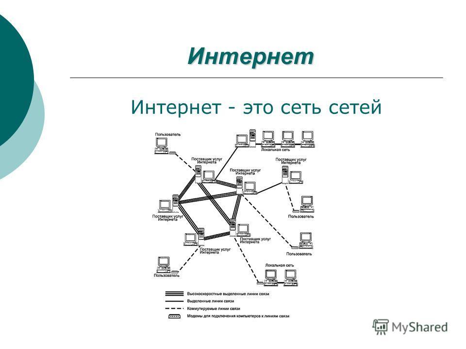 Интернет Интернет - это сеть сетей