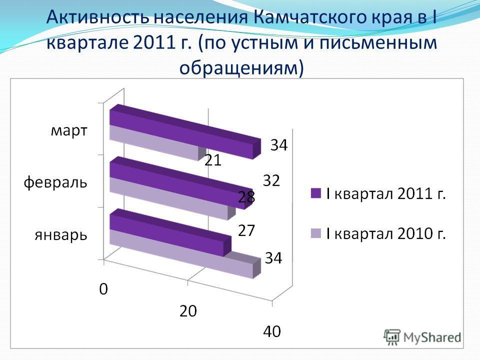 Активность населения Камчатского края в I квартале 2011 г. (по устным и письменным обращениям)