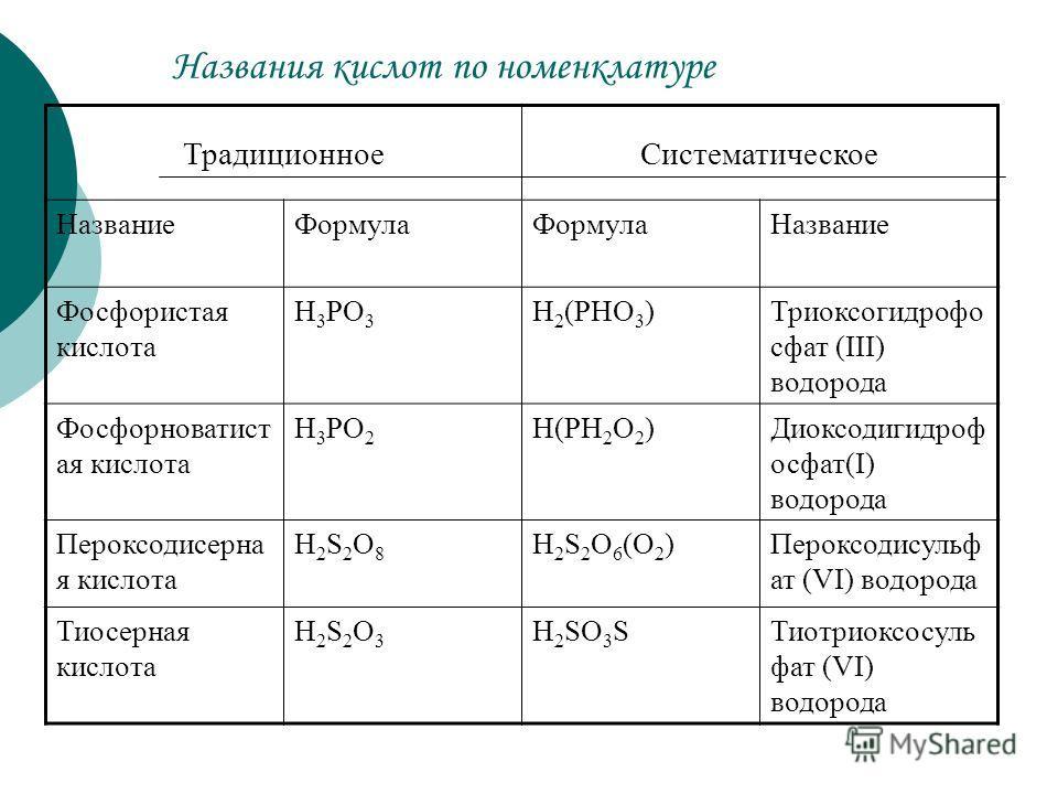 Названия кислот по номенклатуре ТрадиционноеСистематическое НазваниеФормула Название Фосфористая кислота H 3 PO 3 H 2 (PHO 3 )Триоксогидрофо сфат (III) водорода Фосфорноватист ая кислота H 3 PO 2 H(PH 2 O 2 )Диоксодигидроф осфат(I) водорода Пероксоди