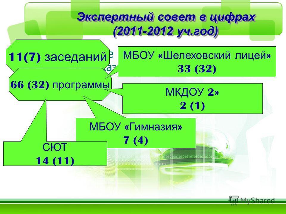 Экспертный совет в цифрах (2011-2012 уч.год) Выходные данные программы должны быть обязательно указаны!!!!! 11(7) заседаний 66 (32) программы МБОУ « Шелеховский лицей » 33 (32) МКДОУ 2» 2 (1) МБОУ « Гимназия » 7 (4) СЮТ 14 (11)
