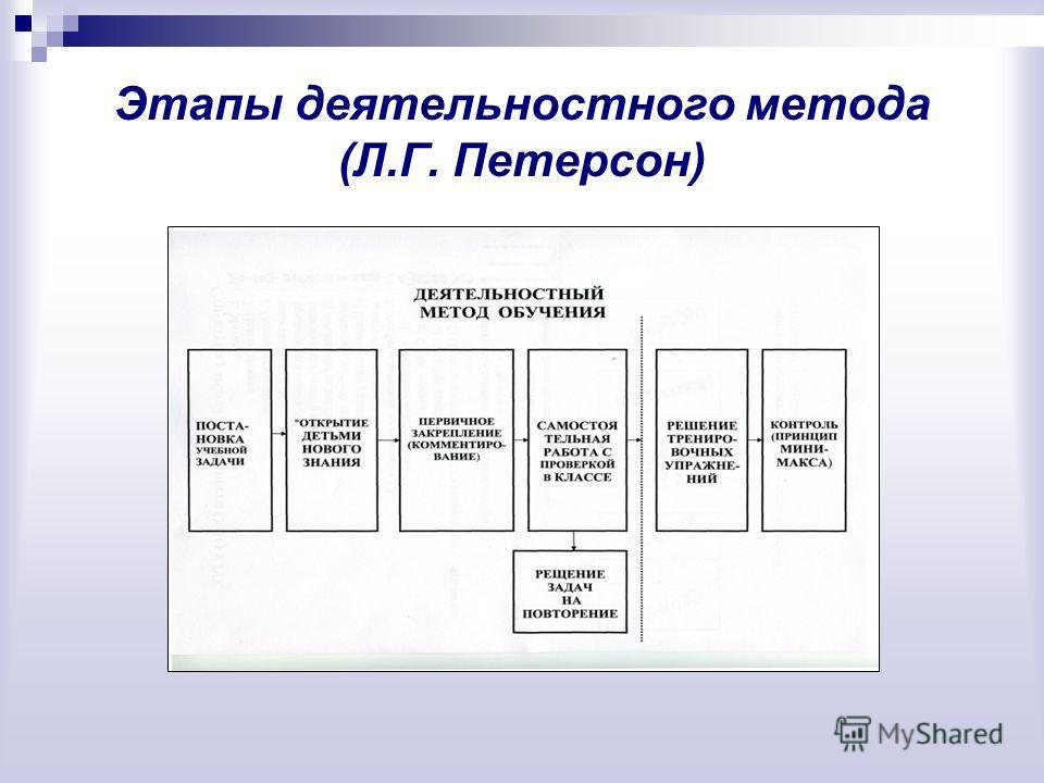 Этапы деятельностного метода (Л.Г. Петерсон)