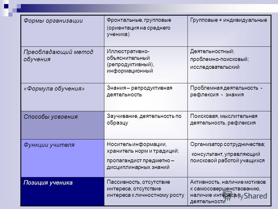 Формы организации Фронтальные, групповые (ориентация на среднего ученика) Групповые + индивидуальные Преобладающий метод обучения Иллюстративно- объяснительный (репродуктивный), информационный Деятельностный; проблемно-поисковый; исследовательский «Ф