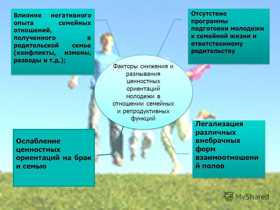 Особое значение проблемы семьи приобретают в современных российских условиях, характеризующихся конфликтом между объективными потребностями общества и социальными условиями, в которых живет семья; осмыслением проблем семьи на уровне государства и общ