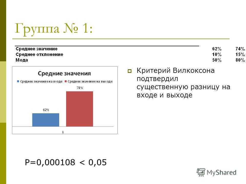 Группа 1: Критерий Вилкоксона подтвердил существенную разницу на входе и выходе Р=0,000108 < 0,05