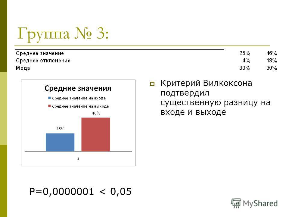 Группа 3: Критерий Вилкоксона подтвердил существенную разницу на входе и выходе Р=0,0000001 < 0,05