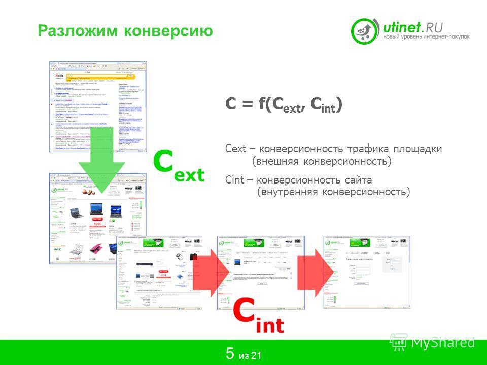 C = f(C ext, С int ) Cext – конверсионность трафика площадки (внешняя конверсионность) Сint – конверсионность сайта (внутренняя конверсионность) Разложим конверсию 5 из 21