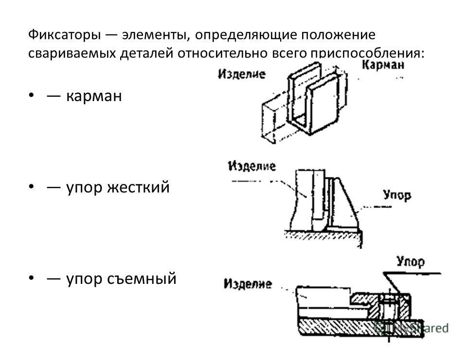 Фиксаторы элементы, определяющие положение свариваемых деталей относительно всего приспособления: карман упор жесткий упор съемный