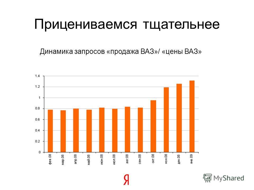 Прицениваемся тщательнее Динамика запросов «продажа ВАЗ»/ «цены ВАЗ»